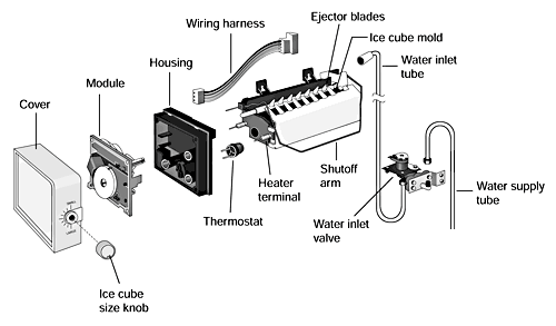 How Ice Makers Work